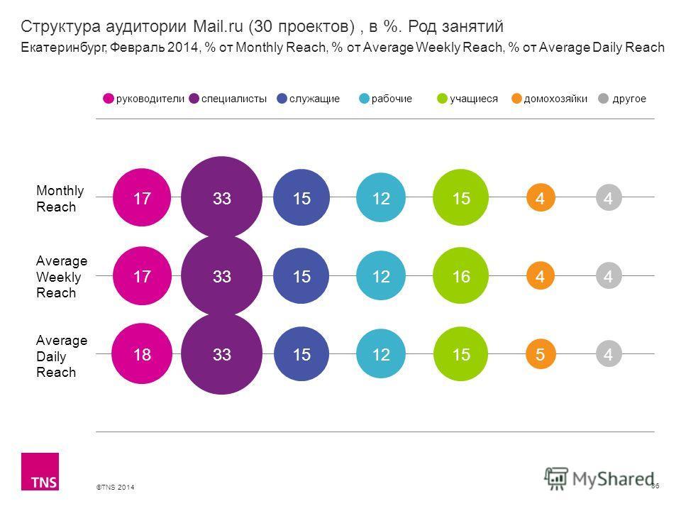 ©TNS 2014 X AXIS LOWER LIMIT UPPER LIMIT CHART TOP Y AXIS LIMIT Структура аудитории Mail.ru (30 проектов), в %. Род занятий 86 Monthly Reach Average Weekly Reach Average Daily Reach руководителиспециалистыслужащиерабочиеучащиесядомохозяйкидругое Екат