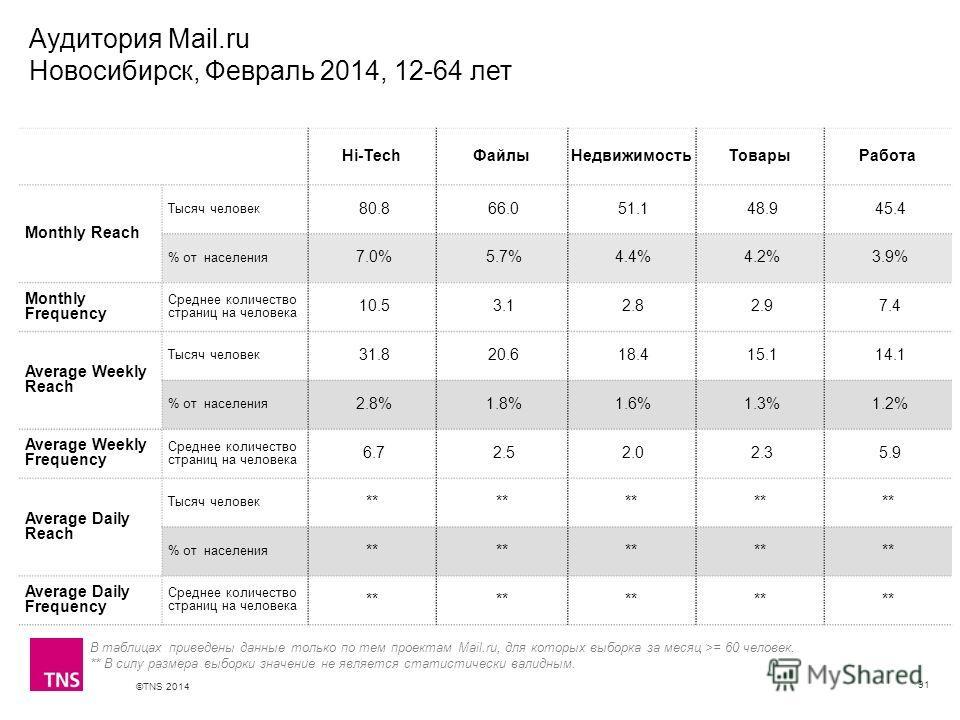 ©TNS 2014 X AXIS LOWER LIMIT UPPER LIMIT CHART TOP Y AXIS LIMIT Аудитория Mail.ru Новосибирск, Февраль 2014, 12-64 лет 91 В таблицах приведены данные только по тем проектам Mail.ru, для которых выборка за месяц >= 60 человек. ** В силу размера выборк