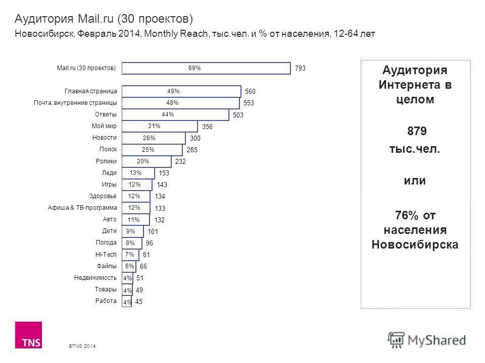 ©TNS 2014 X AXIS LOWER LIMIT UPPER LIMIT CHART TOP Y AXIS LIMIT Аудитория Mail.ru (30 проектов) Новосибирск, Февраль 2014, Monthly Reach, тыс.чел. и % от населения, 12-64 лет Аудитория Интернета в целом 879 тыс.чел. или 76% от населения Новосибирска