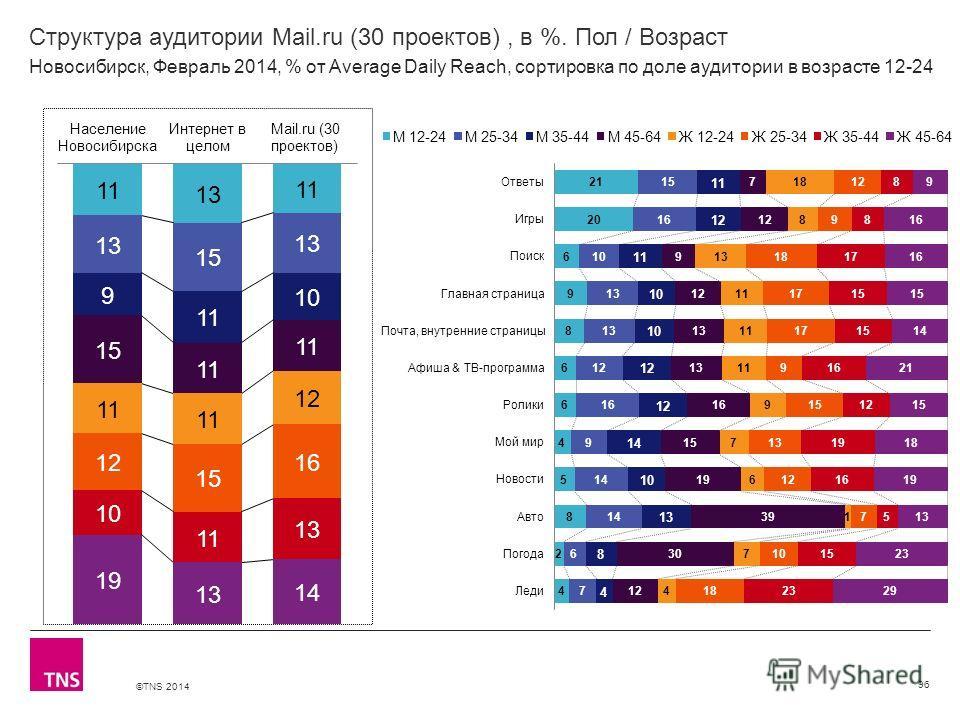 ©TNS 2014 X AXIS LOWER LIMIT UPPER LIMIT CHART TOP Y AXIS LIMIT Структура аудитории Mail.ru (30 проектов), в %. Пол / Возраст 96 Новосибирск, Февраль 2014, % от Average Daily Reach, сортировка по доле аудитории в возрасте 12-24