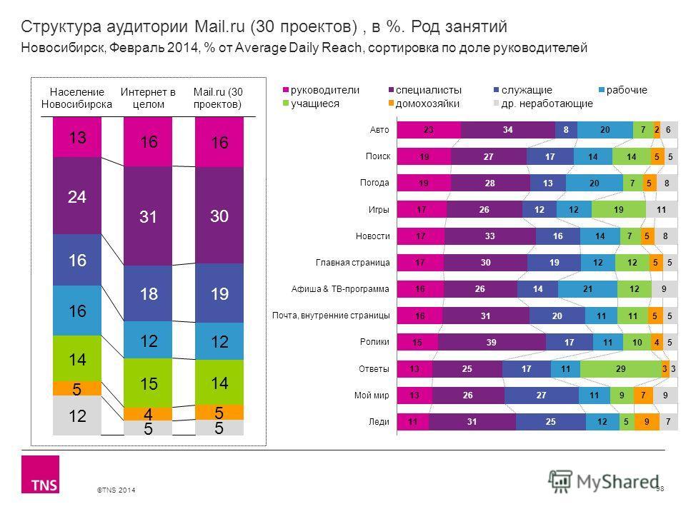 ©TNS 2014 X AXIS LOWER LIMIT UPPER LIMIT CHART TOP Y AXIS LIMIT Структура аудитории Mail.ru (30 проектов), в %. Род занятий 98 Новосибирск, Февраль 2014, % от Average Daily Reach, сортировка по доле руководителей