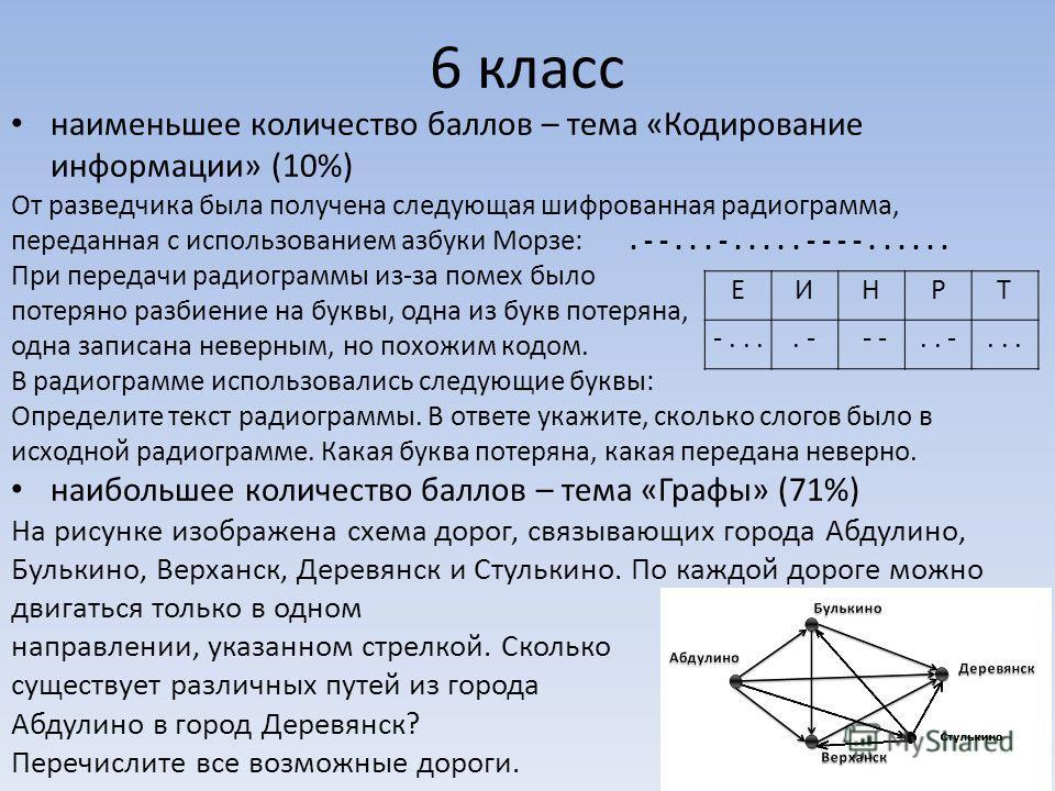 6 класс наименьшее количество баллов – тема «Кодирование информации» (10%) От разведчика была получена следующая шифрованная радиограмма, переданная с использованием азбуки Морзе:. - -... -..... - - - -...... При передачи радиограммы из-за помех было