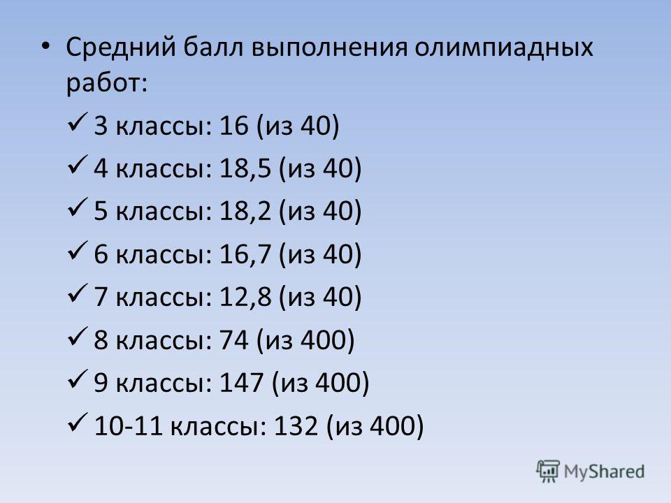 Средний балл выполнения олимпиадных работ: 3 классы: 16 (из 40) 4 классы: 18,5 (из 40) 5 классы: 18,2 (из 40) 6 классы: 16,7 (из 40) 7 классы: 12,8 (из 40) 8 классы: 74 (из 400) 9 классы: 147 (из 400) 10-11 классы: 132 (из 400)
