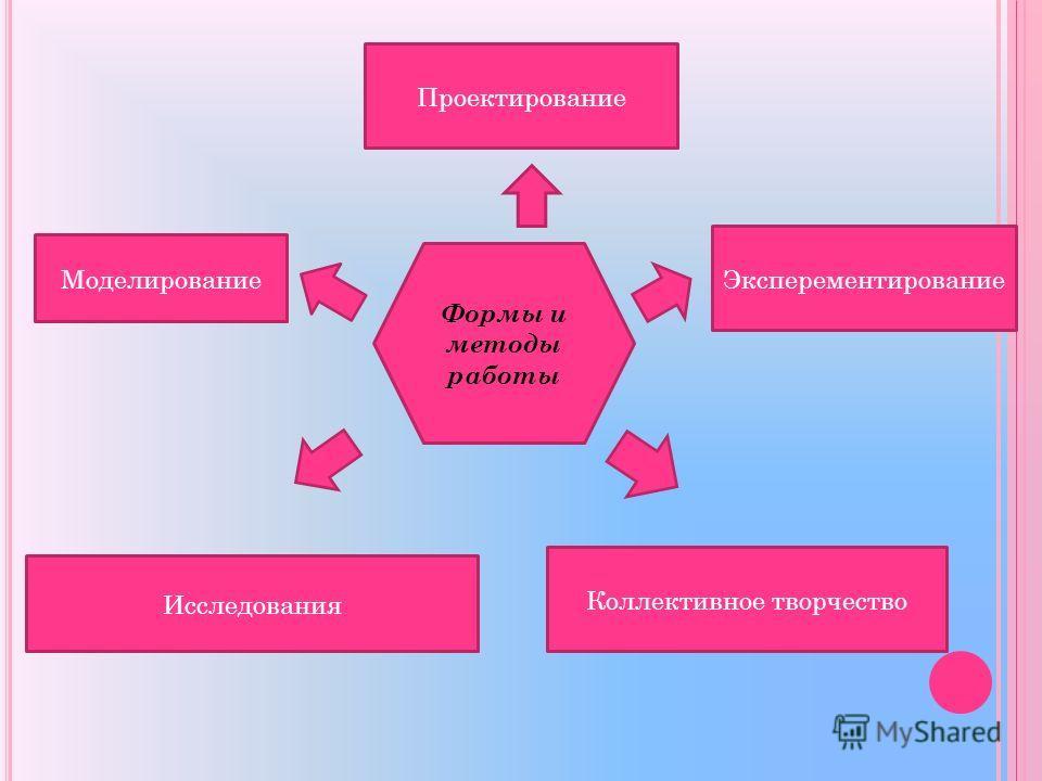 Формы и методы работы Моделирование Исследования Коллективное творчество Эксперементирование Проектирование