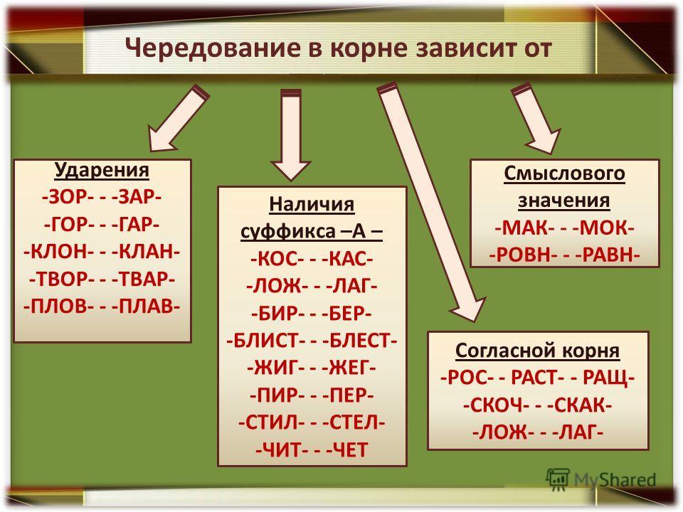 Чередование в корне зависит от Ударения -ЗОР- - -ЗАР- -ГОР- - -ГАР- -КЛОН- - -КЛАН- -ТВОР- - -ТВАР- -ПЛОВ- - -ПЛАВ- Наличия суффикса –А – -КОС- - -КАС- -ЛОЖ- - -ЛАГ- -БИР- - -БЕР- -БЛИСТ- - -БЛЕСТ- -ЖИГ- - -ЖЕГ- -ПИР- - -ПЕР- -СТИЛ- - -СТЕЛ- -ЧИТ- -