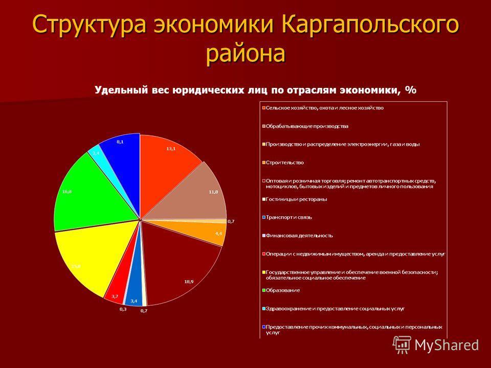 Структура экономики Каргапольского района