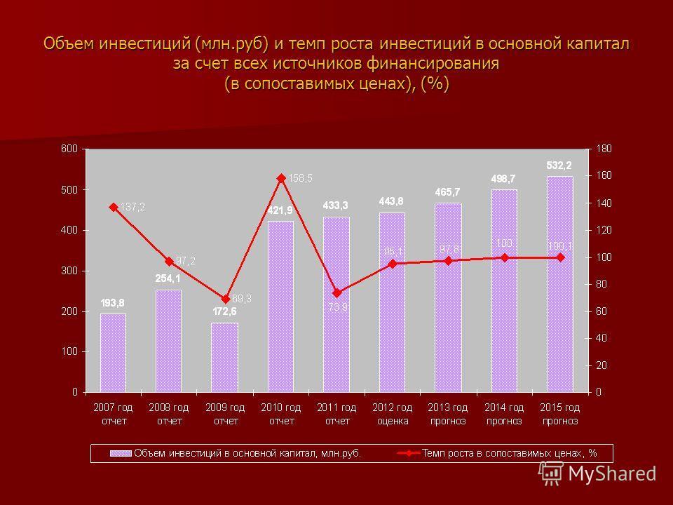 Объем инвестиций (млн.руб) и темп роста инвестиций в основной капитал за счет всех источников финансирования (в сопоставимых ценах), (%)
