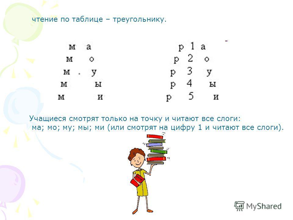 чтение по таблице – треугольнику. Учащиеся смотрят только на точку и читают все слоги: ма; мо; му; мы; ми (или смотрят на цифру 1 и читают все слоги).