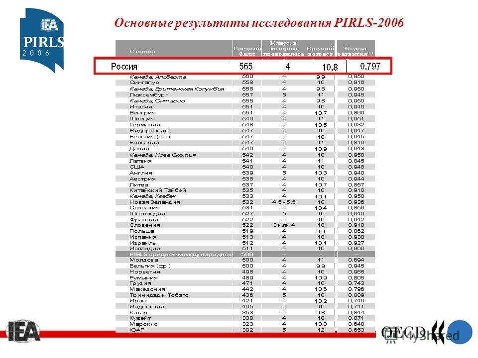 Основные результаты исследования PIRLS-2006
