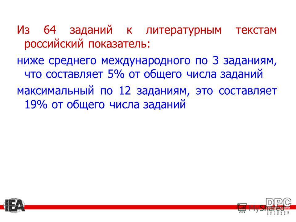 Из 64 заданий к литературным текстам российский показатель: ниже среднего международного по 3 заданиям, что составляет 5% от общего числа заданий максимальный по 12 заданиям, это составляет 19% от общего числа заданий