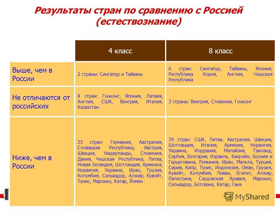 Результаты стран по сравнению с Россией (естествознание) 4 класс8 класс Выше, чем в России 2 страны: Сингапур и Тайвань 6 стран: Сингапур, Тайвань, Япония, Республика Корея, Англия, Чешская Республика Не отличаются от российских 8 стран: Гонконг, Япо