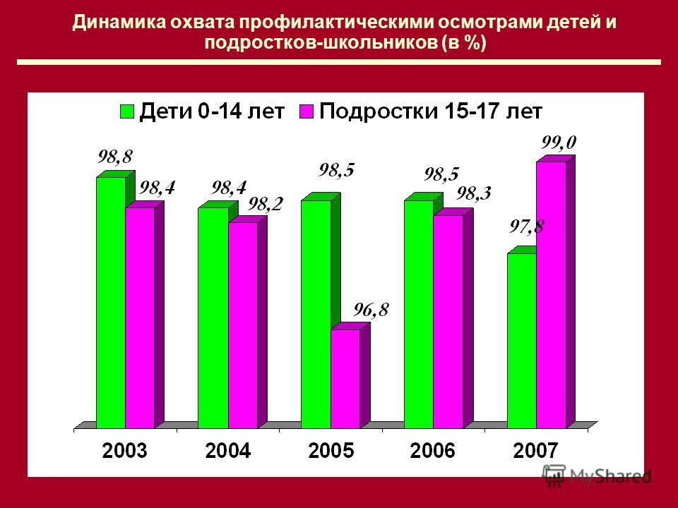 7 Динамика охвата профилактическими осмотрами детей и подростков-школьников (в %)