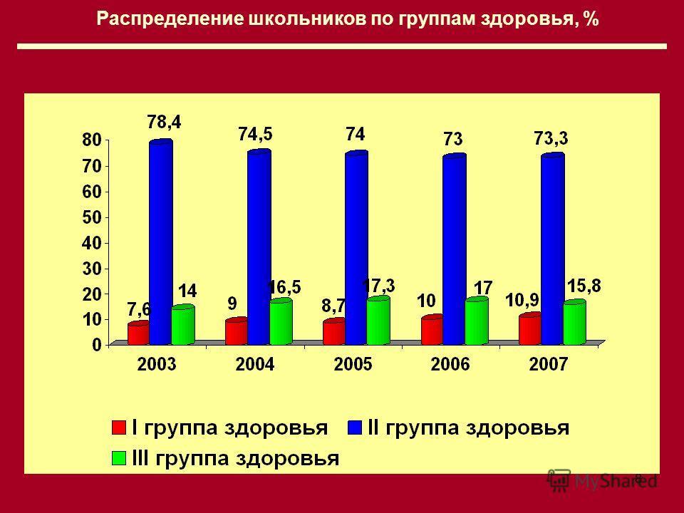 8 Распределение школьников по группам здоровья, %