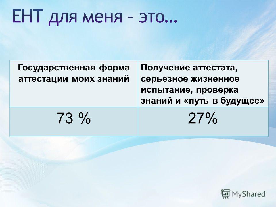 Государственная форма аттестации моих знаний Получение аттестата, серьезное жизненное испытание, проверка знаний и «путь в будущее» 73 %27%