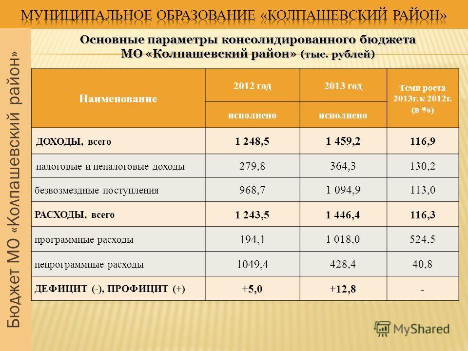 Бюджет МО «Колпашевский район» Наименование 2012 год2013 год Темп роста 2013г. к 2012г. (в %) исполнено ДОХОДЫ, всего 1 248,5 1 459,2 116,9 налоговые и неналоговые доходы 279,8 364,3 130,2 безвозмездные поступления 968,7 1 094,9 113,0 РАСХОДЫ, всего