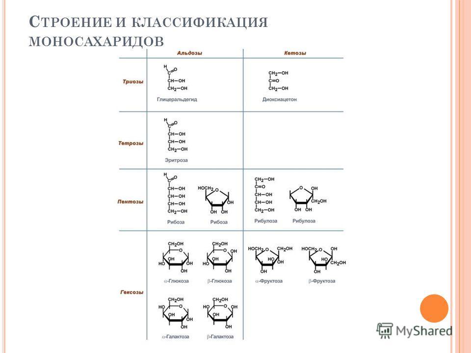 С ТРОЕНИЕ И КЛАССИФИКАЦИЯ МОНОСАХАРИДОВ