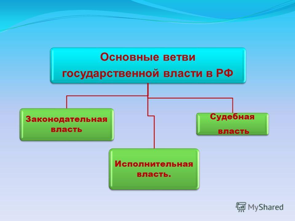 Основные ветви государственной власти в РФ Законодательная власть Исполнительная власть. Судебная власть