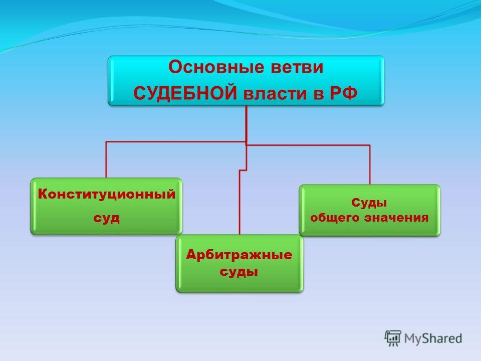Основные ветви СУДЕБНОЙ власти в РФ Конституционный суд Арбитражные суды Суды общего значения