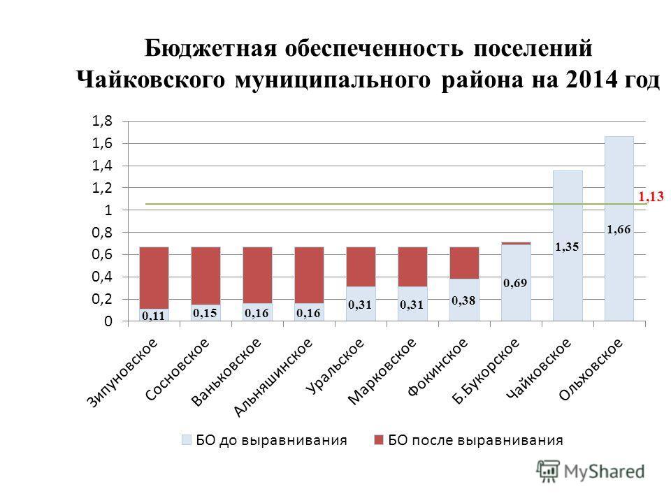 Бюджетная обеспеченность поселений Чайковского муниципального района на 2014 год 1,13