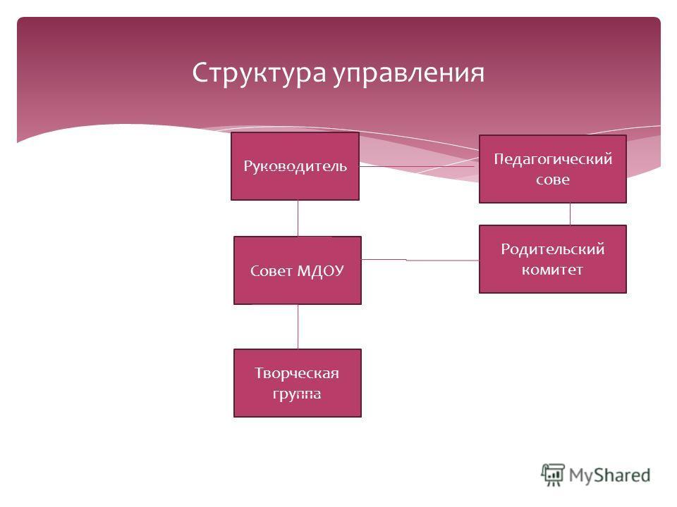 Структура управления Руководитель Педагогический сове Совет МДОУ Родительский комитет Творческая группа