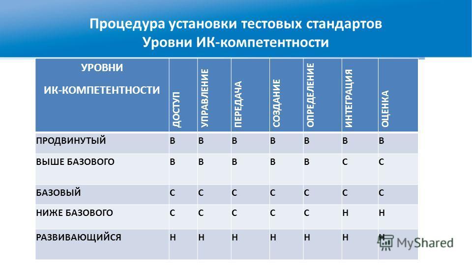 Процедура установки тестовых стандартов Уровни ИК-компетентности УРОВНИ ИК-КОМПЕТЕНТНОСТИ ДОСТУП УПРАВЛЕНИЕ ПЕРЕДАЧА СОЗДАНИЕ ОПРЕДЕЛЕНИЕ ИНТЕГРАЦИЯ ОЦЕНКА ПРОДВИНУТЫЙВВВВВВВ ВЫШЕ БАЗОВОГОВВВВВСС БАЗОВЫЙССССССС НИЖЕ БАЗОВОГОСССССНН РАЗВИВАЮЩИЙСЯННННН