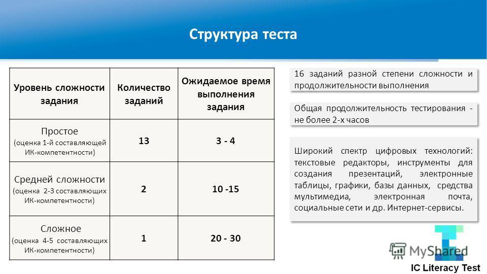 Структура теста Уровень сложности задания Количество заданий Ожидаемое время выполнения задания Простое (оценка 1-й составляющей ИК-компетентности) 133 - 4 Средней сложности (оценка 2-3 составляющих ИК-компетентности) 210 -15 Сложное (оценка 4-5 сост