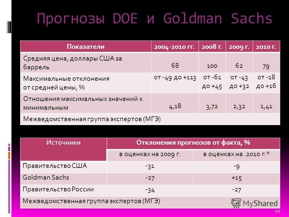 Прогнозы DOE и Goldman Sachs ИсточникиОтклонения прогнозов от факта, % в оценках на 2009 г.в оценках на.2010 г.* Правительство США-31-9 Goldman Sachs-27+15 Правительство России-34-27 Межведомственная группа экспертов (МГЭ) Показатели2004-2010 гг.2008