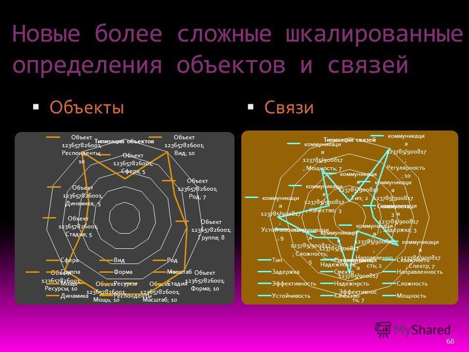 68 Новые более сложные шкалированные определения объектов и связей Объекты Связи