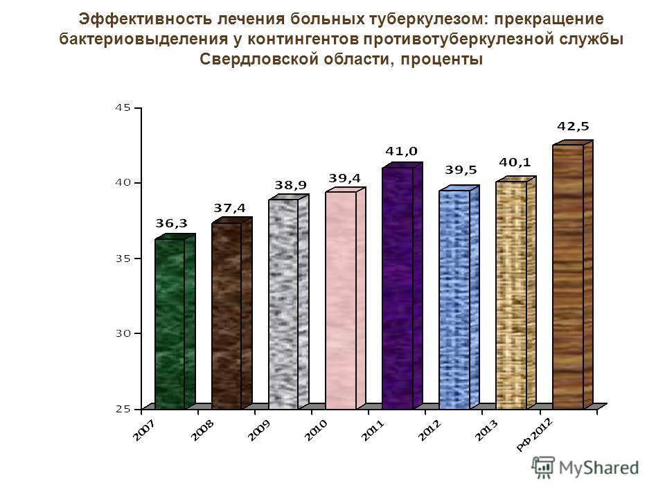 Эффективность лечения больных туберкулезом: прекращение бактериовыделения у контингентов противотуберкулезной службы Свердловской области, проценты