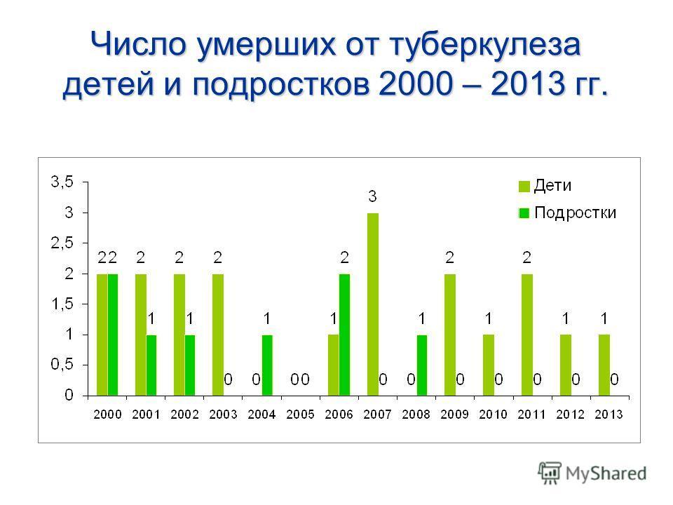 Число умерших от туберкулеза детей и подростков 2000 – 2013 гг.