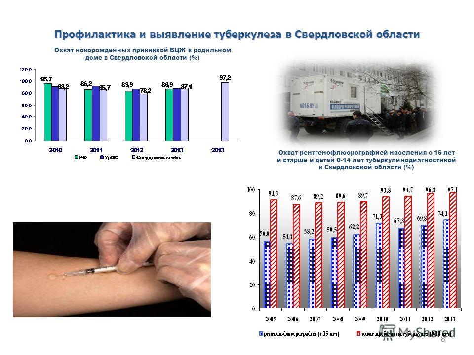 8 Профилактика и выявление туберкулеза в Свердловской области Охват новорожденных прививкой БЦЖ в родильном доме в Свердловской области (%) Охват рентгенофлюорографией населения с 15 лет и старше и детей 0-14 лет туберкулинодиагностикой в Свердловско