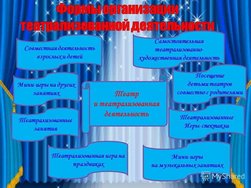 Основные направления работы с детьми -Театральная игра -Игры на развитие интонационной выразительности -Этюды -Дыхательная гимнастика -Артикуляционная гимнастика -Чтение сказок -Подвижные игры с элементами драматизации