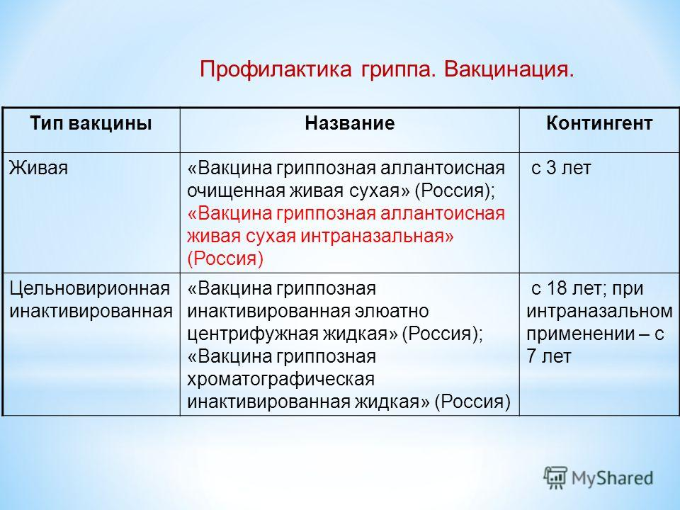 Тип вакциныНазваниеКонтингент Живая«Вакцина гриппозная аллантоисная очищенная живая сухая» (Россия); «Вакцина гриппозная аллантоисная живая сухая интраназальная» (Россия) с 3 лет Цельновирионная инактивированная «Вакцина гриппозная инактивированная э