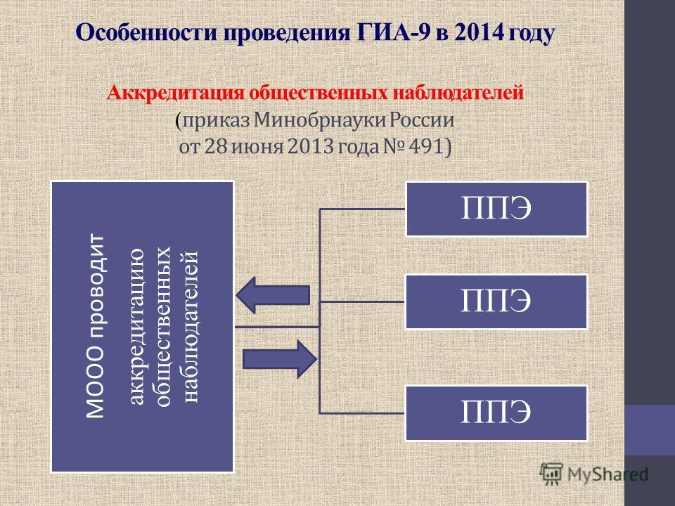 Особенности проведения ГИА-9 в 2014 году Аккредитация общественных наблюдателей ( приказ Минобрнауки России от 28 июня 2013 года 491) МООО проводит аккредитацию общественных наблюдателей ППЭ