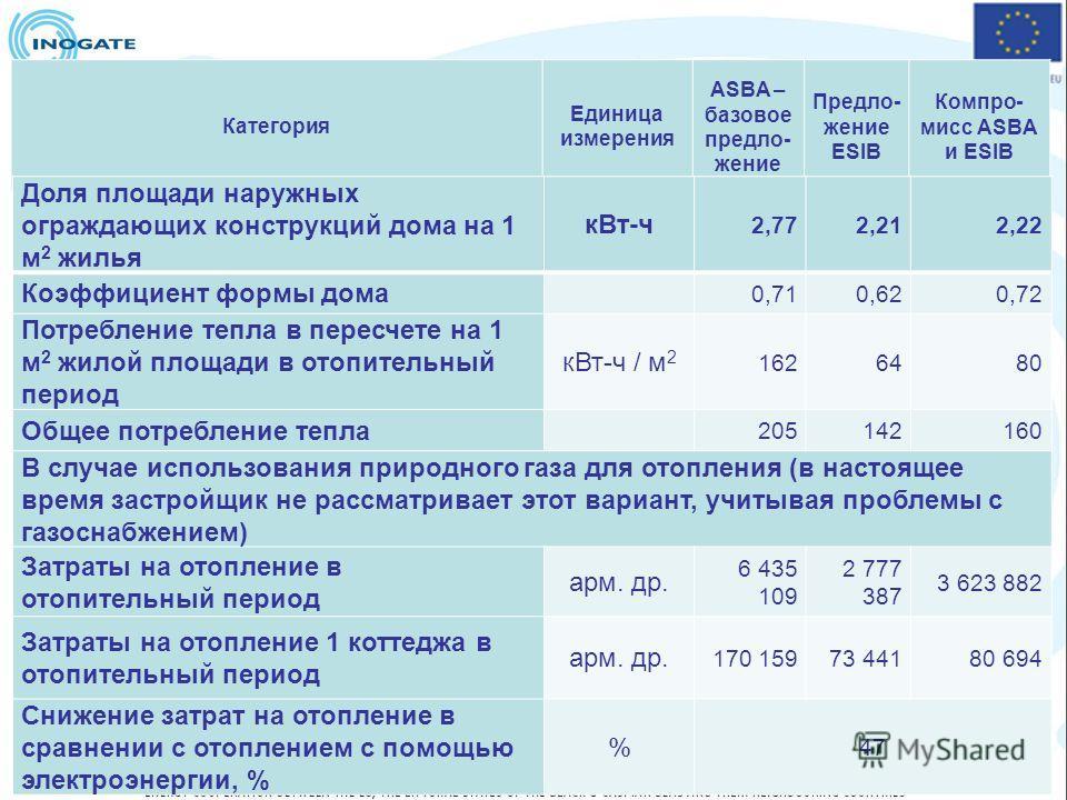 Категория Единица измерения ASBA – базовое предло- жение Предло- жение ESIB Компро- мисс ASBA и ESIB Доля площади наружных ограждающих конструкций дома на 1 м 2 жилья кВт-ч 2,772,212,22 Коэффициент формы дома 0,710,620,72 Потребление тепла в пересчет