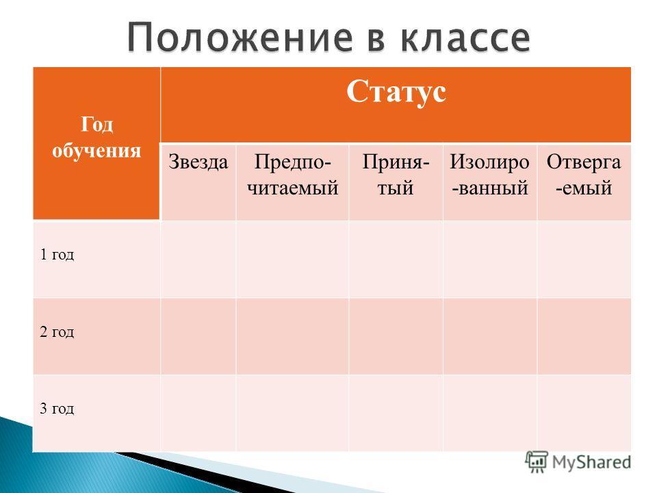 Год обучения Статус ЗвездаПредпо- читаемый Приня- тый Изолиро -ванный Отверга -емый 1 год 2 год 3 год