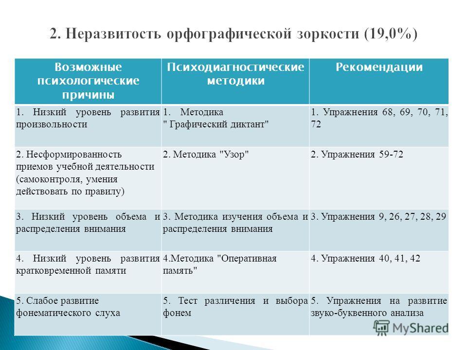 Возможные психологические причины Психодиагностические методики Рекомендации 1. Низкий уровень развития произвольности 1.Методика