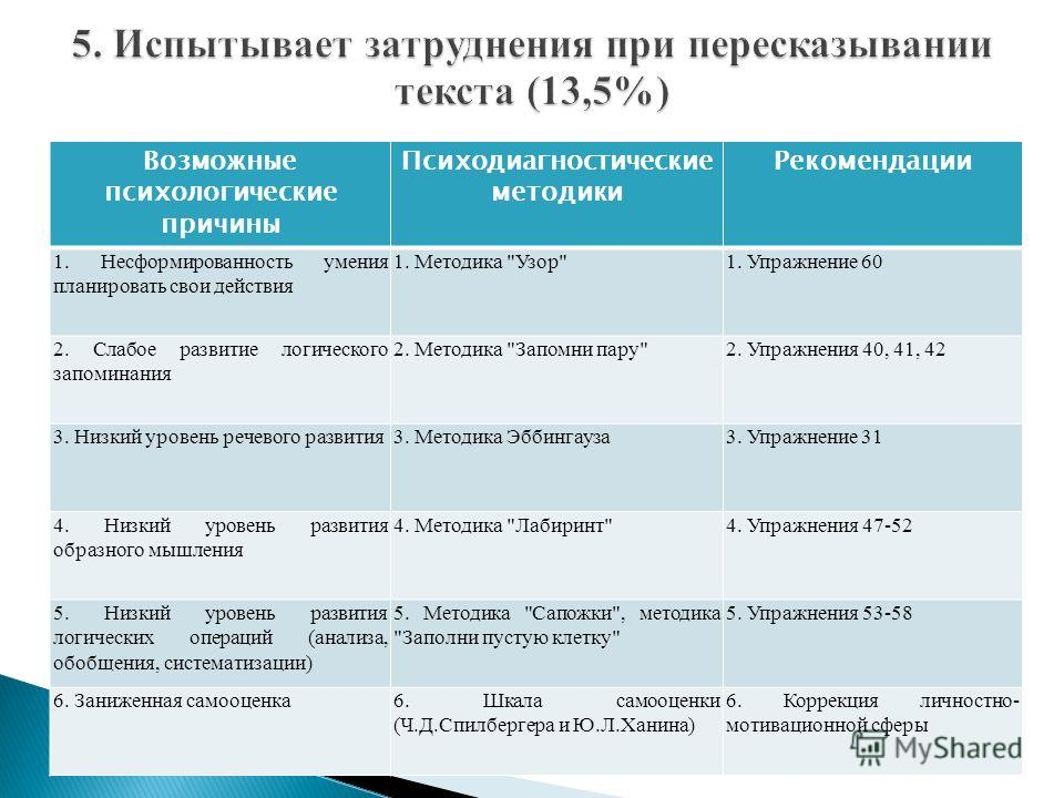 Возможные психологические причины Психодиагностические методики Рекомендации 1. Несформированность умения планировать свои действия 1. Методика