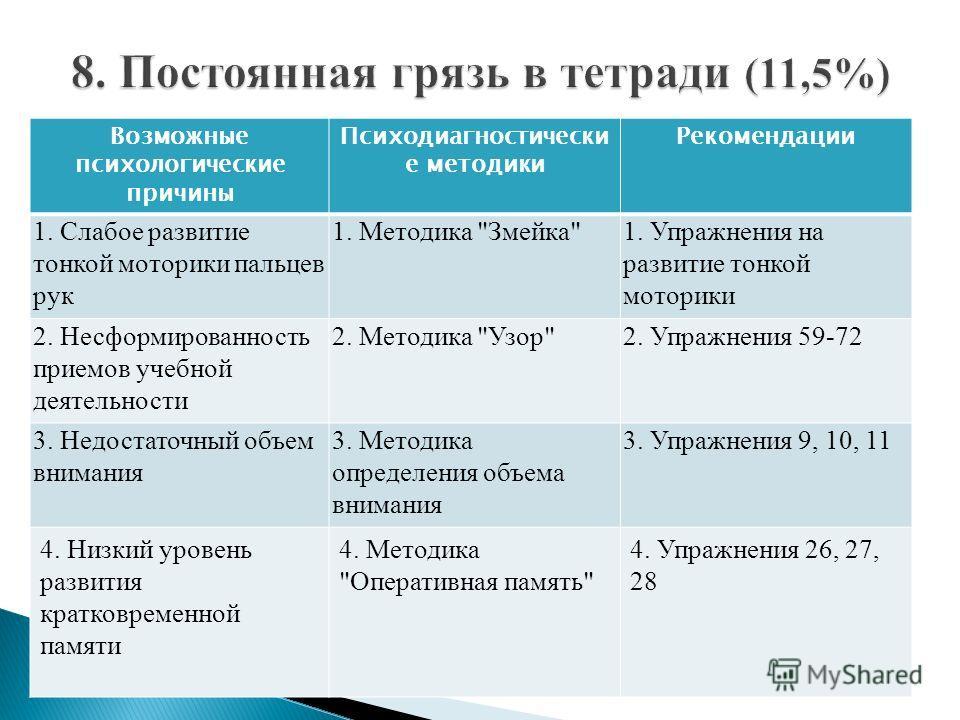 Возможные психологические причины Психодиагностически е методики Рекомендации 1. Слабое развитие тонкой моторики пальцев рук 1. Методика