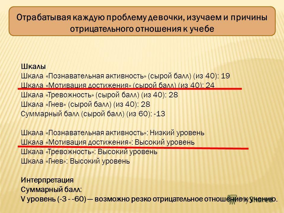 Отрабатывая каждую проблему девочки, изучаем и причины отрицательного отношения к учебе Шкалы Шкала «Познавательная активность» (cырой балл) (из 40): 19 Шкала «Мотивация достижения» (cырой балл) (из 40): 24 Шкала «Тревожность» (cырой балл) (из 40): 2