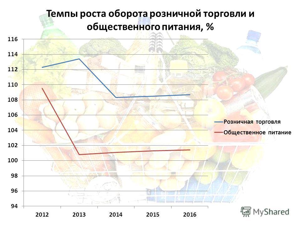Темпы роста оборота розничной торговли и общественного питания, %