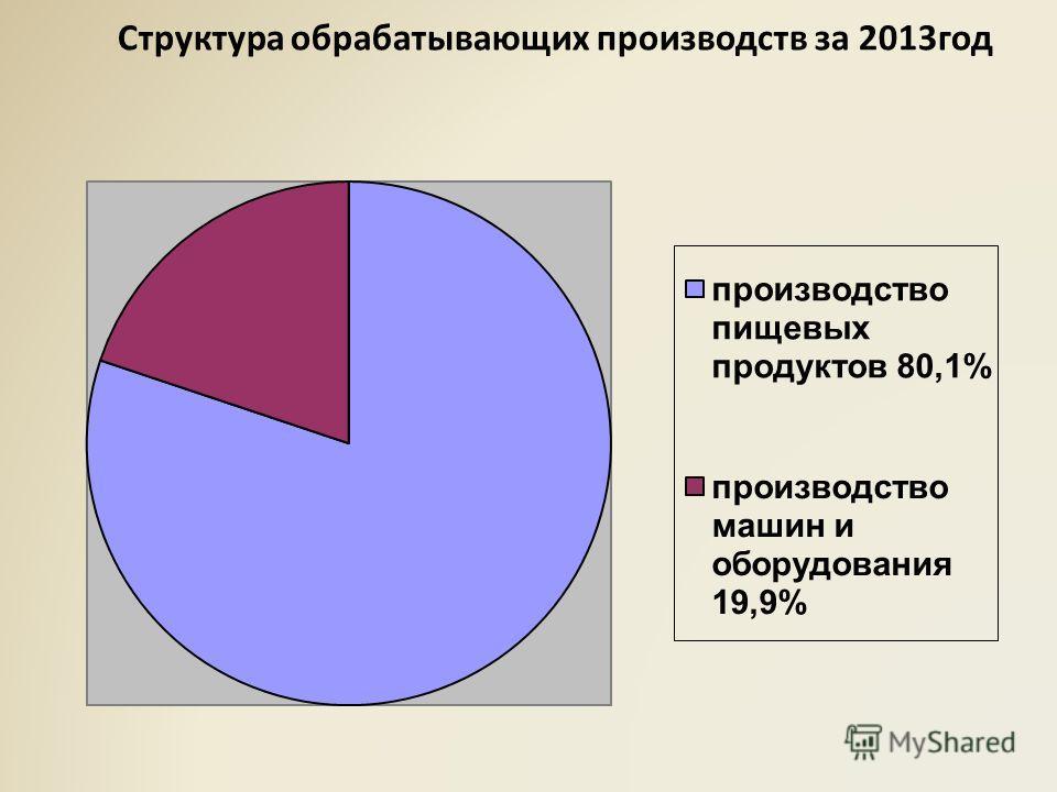 Структура обрабатывающих производств за 2013год