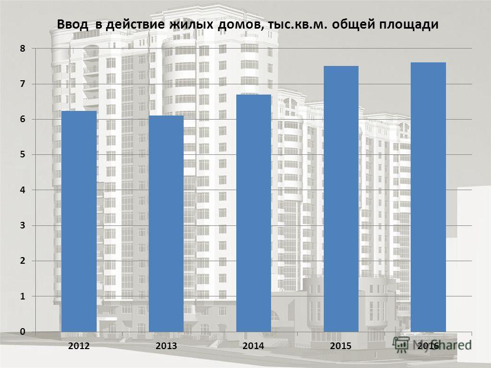 Ввод в действие жилых домов, тыс.кв.м. общей площади