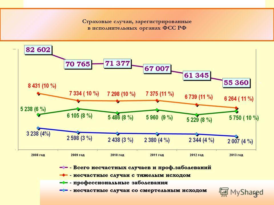 Страховые случаи, зарегистрированные в исполнительных органах ФСС РФ 3