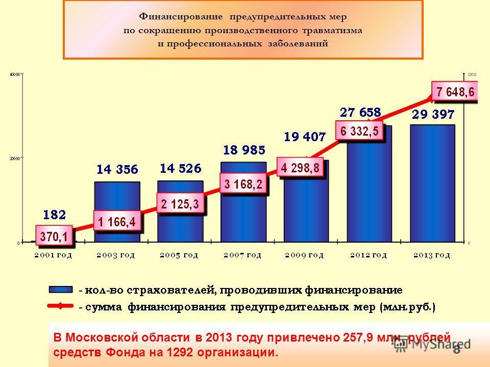 В Московской области в 2013 году привлечено 257,9 млн. рублей средств Фонда на 1292 организации. Финансирование предупредительных мер по сокращению производственного травматизма и профессиональных заболеваний 8