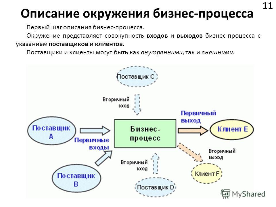 Описание окружения бизнес-процесса 11 Первый шаг описания бизнес-процесса. Окружение представляет совокупность входов и выходов бизнес-процесса с указанием поставщиков и клиентов. Поставщики и клиенты могут быть как внутренними, так и внешними.