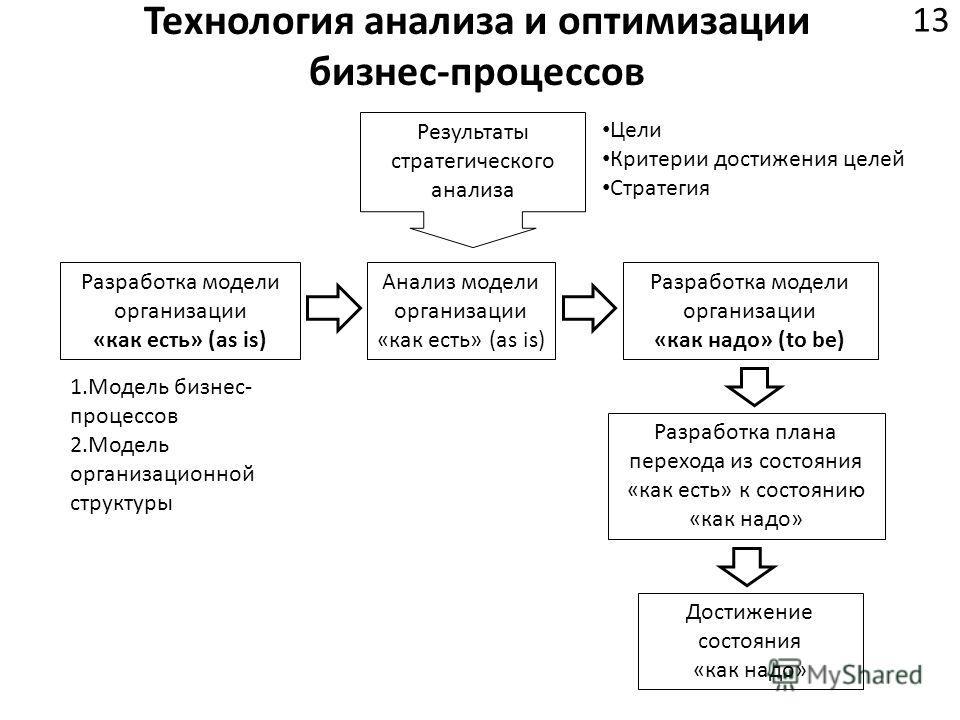 Технология анализа и оптимизации бизнес-процессов 13 Разработка модели организации «как есть» (as is) Анализ модели организации «как есть» (as is) Разработка модели организации «как надо» (to be) Разработка плана перехода из состояния «как есть» к со
