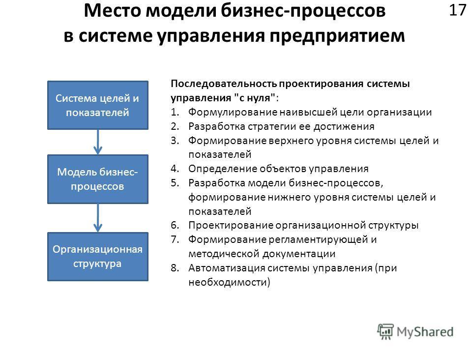Место модели бизнес-процессов в системе управления предприятием 17 Система целей и показателей Модель бизнес- процессов Организационная структура Последовательность проектирования системы управления