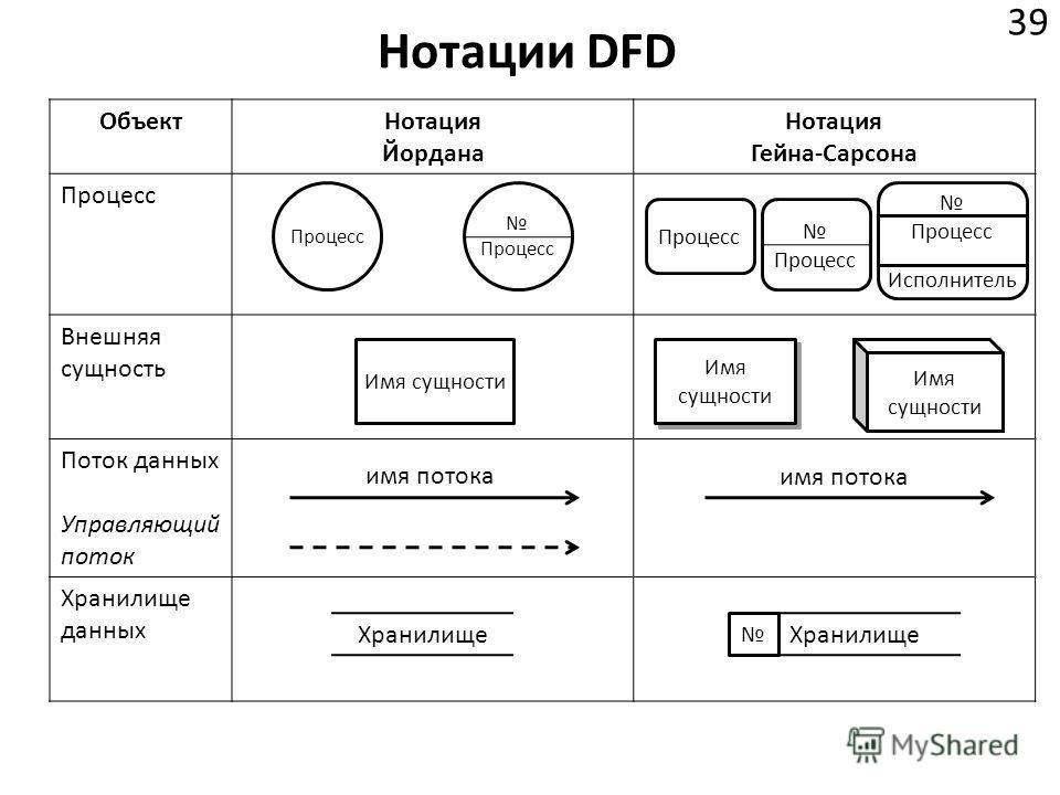 Нотации DFD 39 ОбъектНотация Йордана Нотация Гейна-Сарсона Процесс Внешняя сущность Поток данных Управляющий поток Хранилище данных Процесс Исполнитель Имя сущности имя потока Хранилище