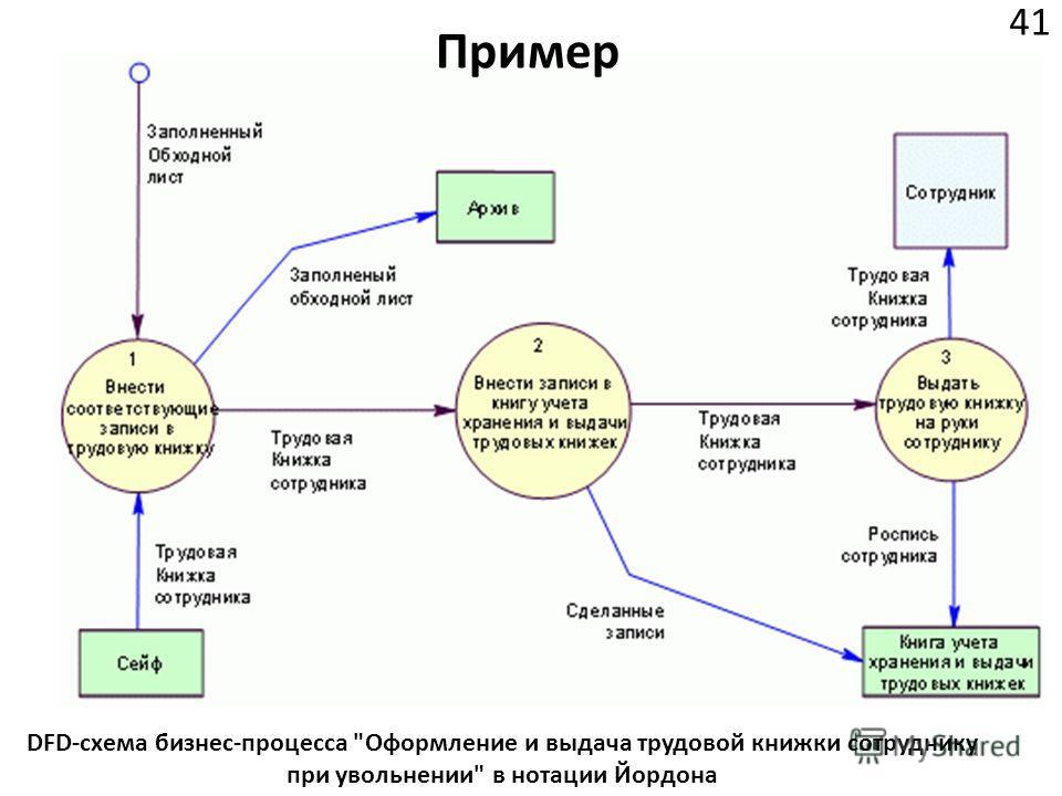 Пример 41 DFD-схема бизнес-процесса Оформление и выдача трудовой книжки сотруднику при увольнении в нотации Йордона